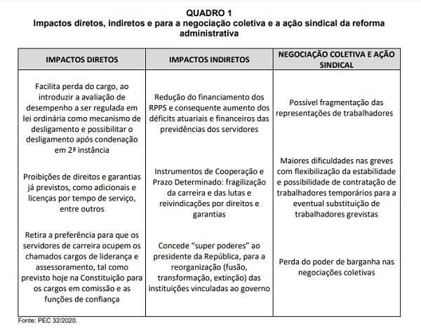 2020 11 05 quadro1 dieese impactos ref adm